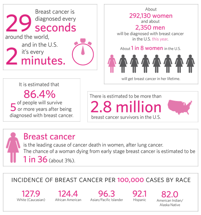 the features of breast cancer and the importance of this issue